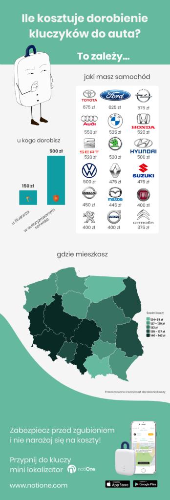infografika notiOne - koszt dorobienia kluczy w Polsce